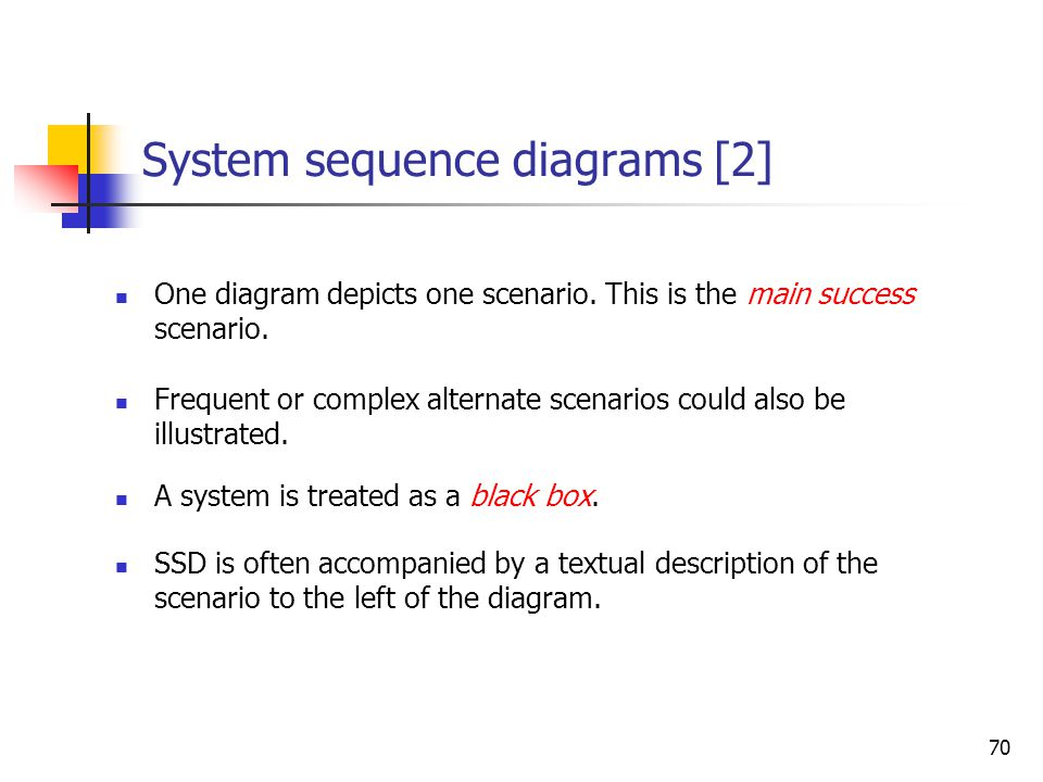 System sequence diagrams [1]